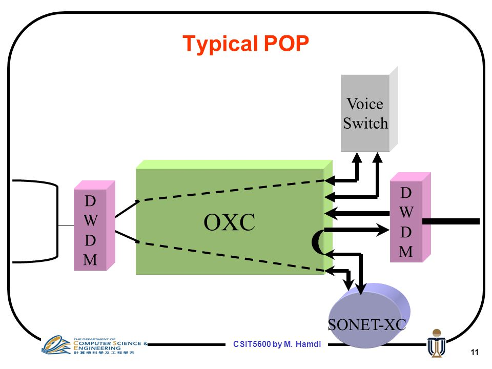 Typical POP Voice Switch OXC D W M D W M SONET-XC