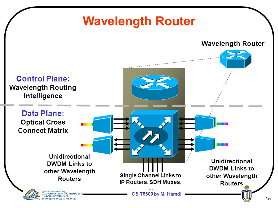Wavelength Router Control Plane: Data Plane: Wavelength Router