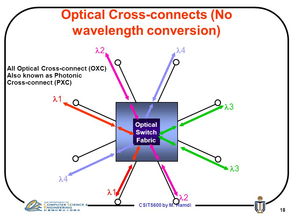 Optical Cross-connects (No wavelength conversion)