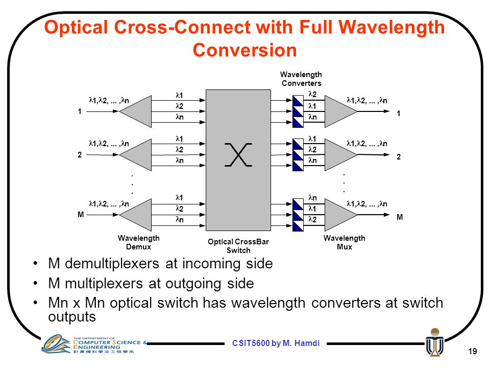 Optical Cross-Connect with Full Wavelength Conversion