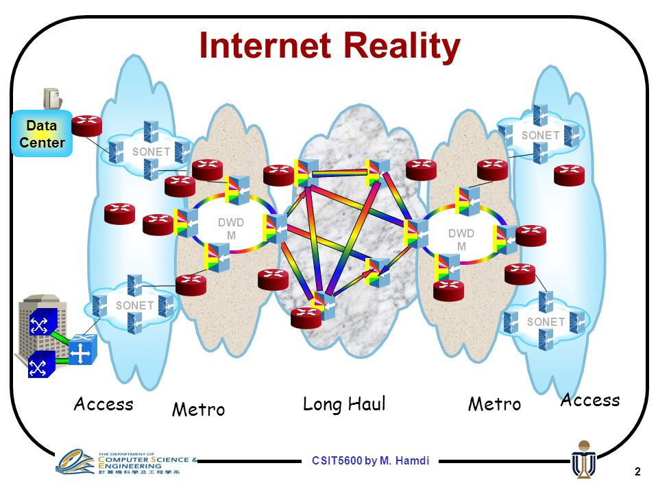 Internet Reality Access Access Long Haul Metro Metro Data Center SONET