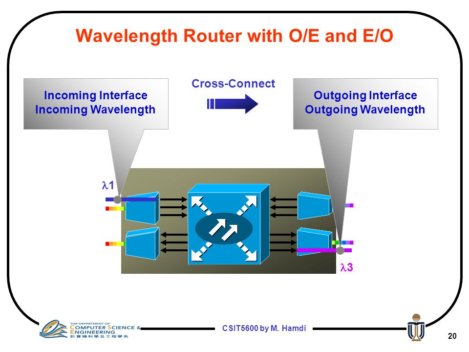 Wavelength Router with O/E and E/O