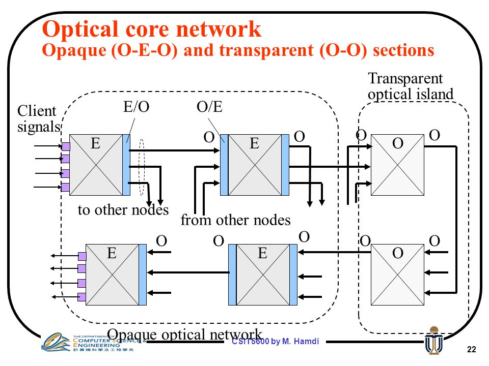 Optical core network Opaque (O-E-O) and transparent (O-O) sections