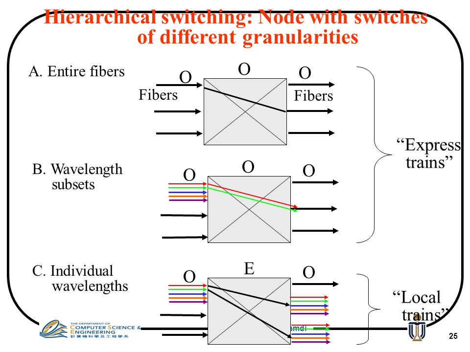 Hierarchical switching: Node with switches of different granularities
