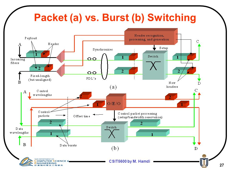 Packet (a) vs. Burst (b) Switching