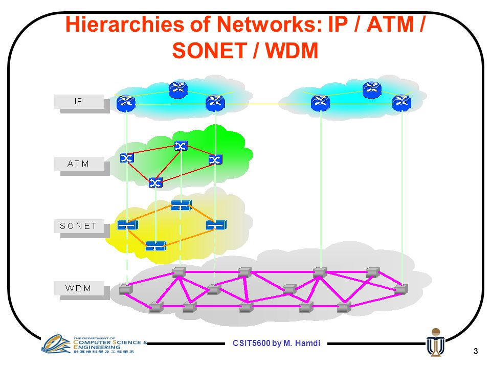 Hierarchies of Networks: IP / ATM / SONET / WDM
