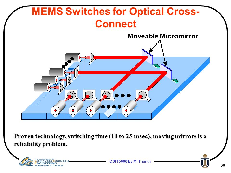 MEMS Switches for Optical Cross-Connect