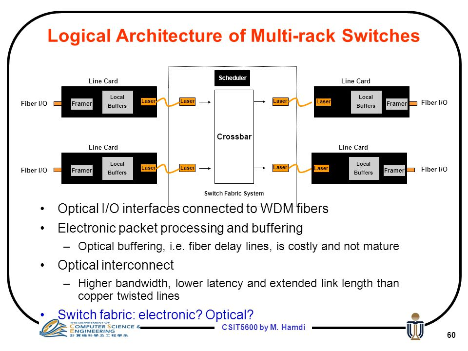Logical Architecture of Multi-rack Switches
