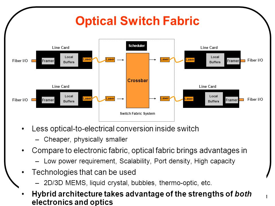 Optical Switch Fabric Scheduler. Line Card. Line Card. Local. Buffers. Crossbar. Local. Buffers.