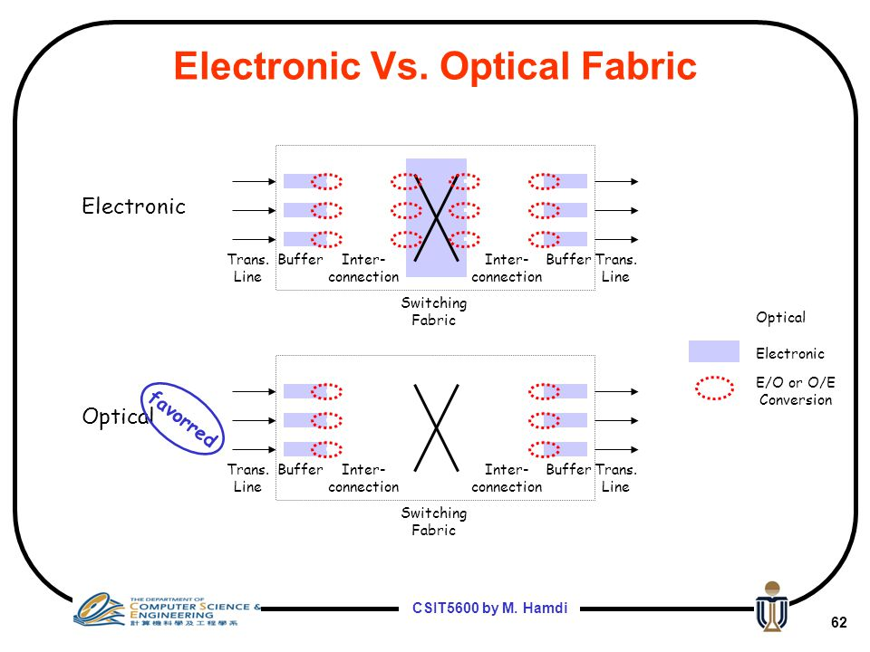 Electronic Vs. Optical Fabric