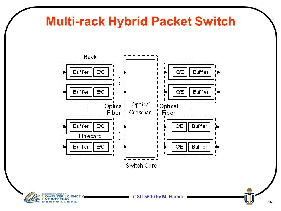 Multi-rack Hybrid Packet Switch