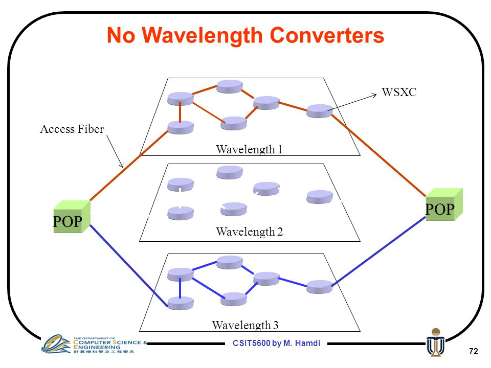 No Wavelength Converters