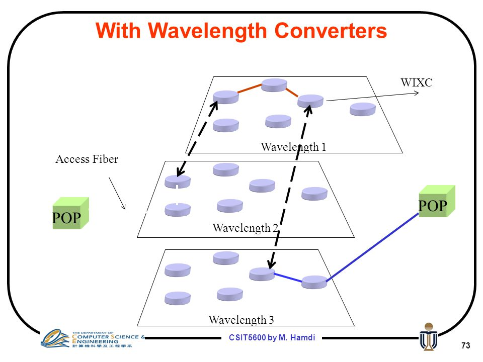 With Wavelength Converters