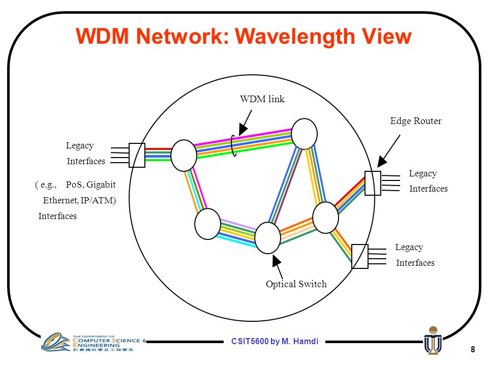 WDM Network: Wavelength View