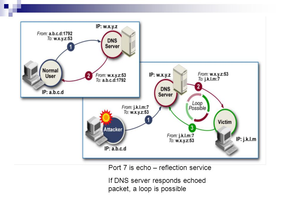 Port 7 is echo – reflection service
