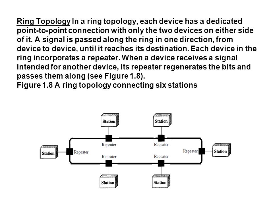 Ring Topology In a ring topology, each device has a dedicated point-to-point connection with only the two devices on either side of it.