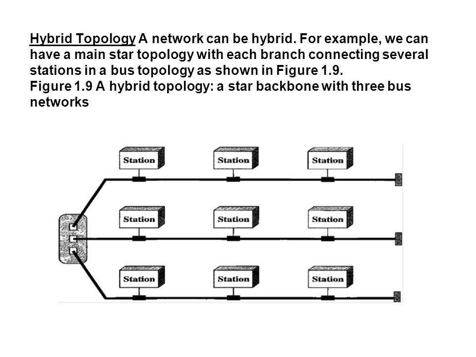 Hybrid Topology A network can be hybrid