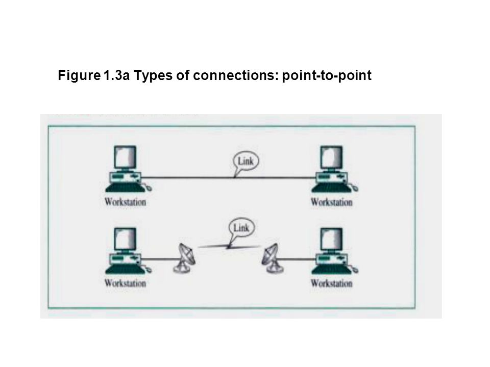 Figure 1.3a Types of connections: point-to-point