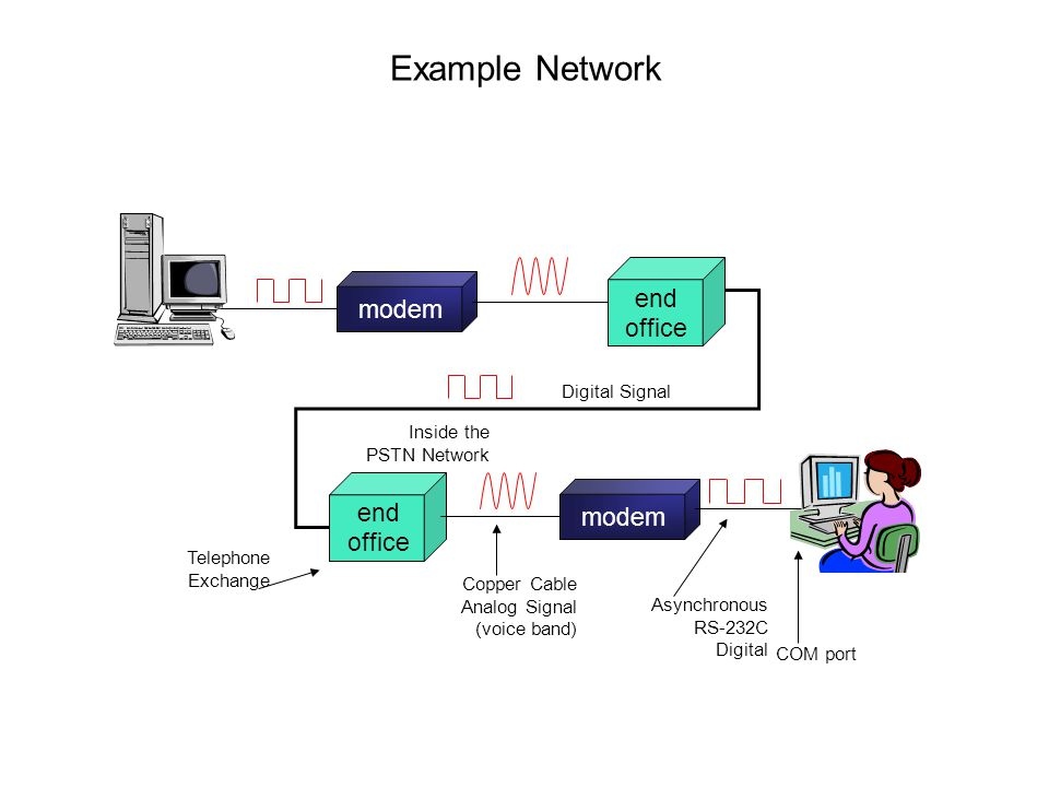 Example Network modem end office Digital Signal Inside the
