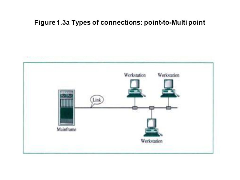 Figure 1.3a Types of connections: point-to-Multi point