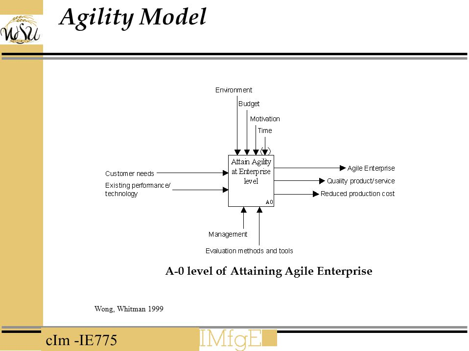 Agility Model A-0 level of Attaining Agile Enterprise