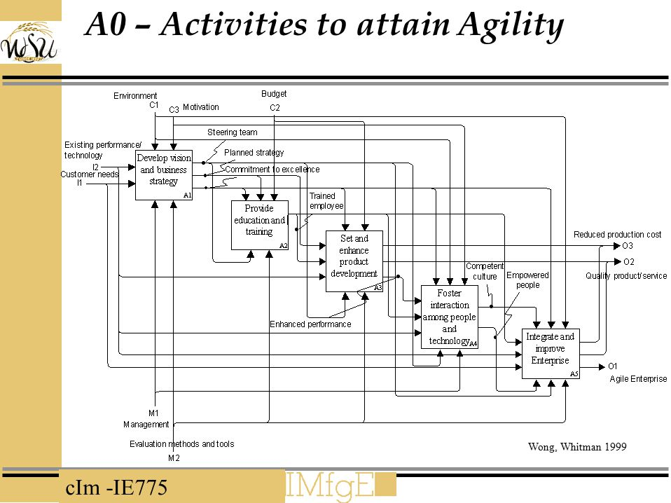 A0 – Activities to attain Agility
