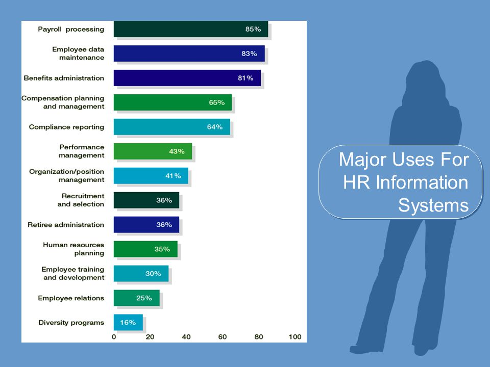 Major Uses For HR Information Systems
