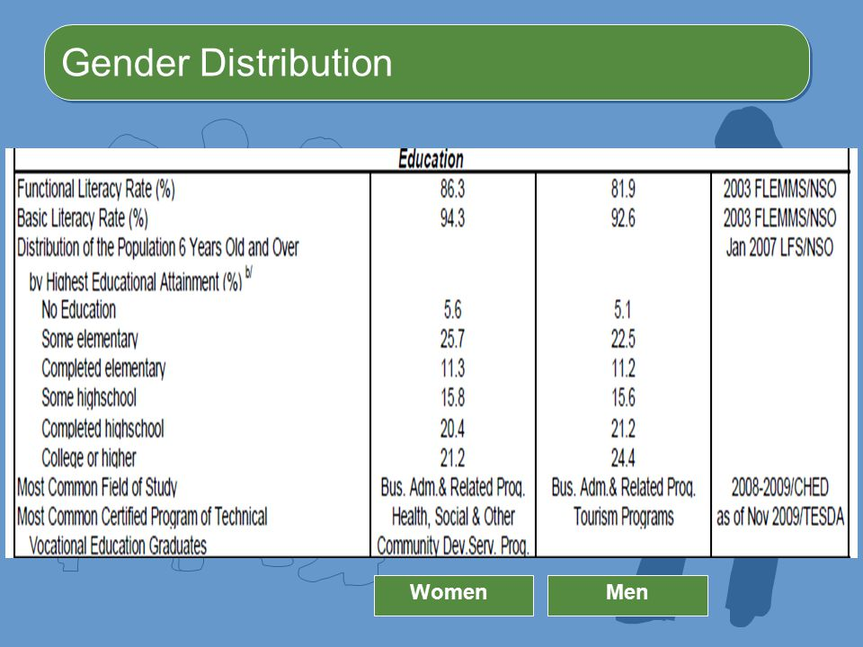 Gender Distribution Women Men