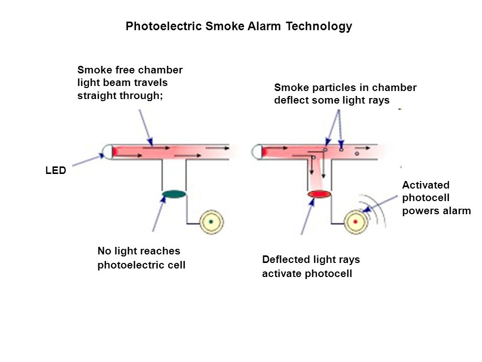 Photoelectric Smoke Alarm Technology