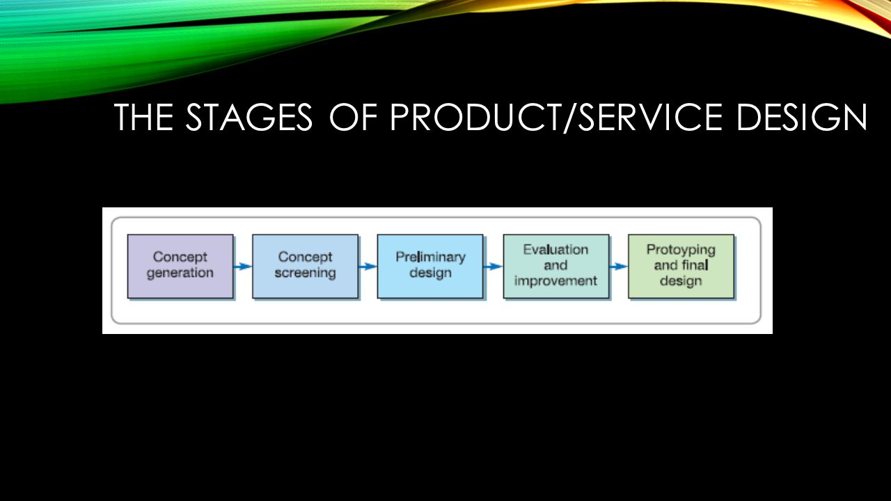 The stages of product/service design