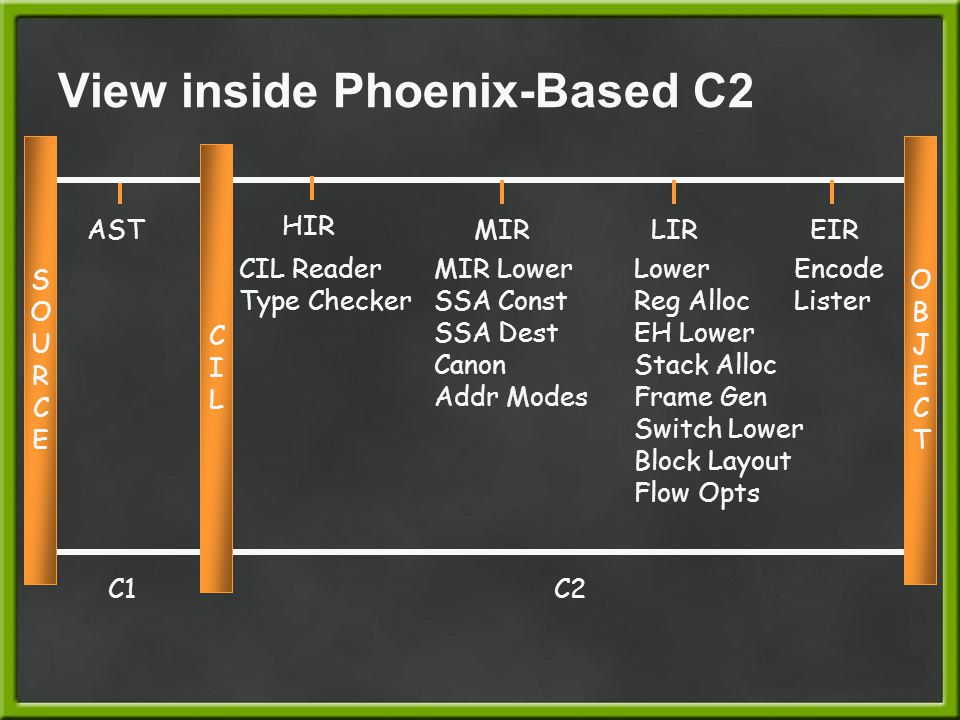 View inside Phoenix-Based C2