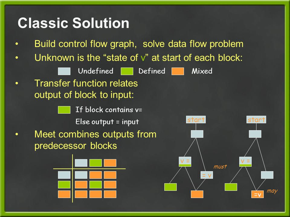 Classic Solution Build control flow graph, solve data flow problem