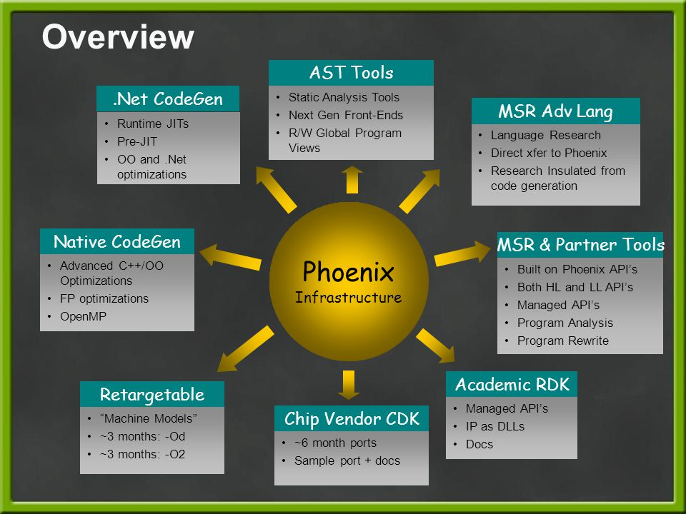 Overview Phoenix AST Tools .Net CodeGen MSR Adv Lang Native CodeGen