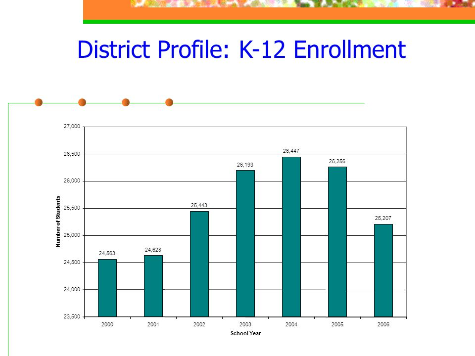 District Profile: K-12 Enrollment