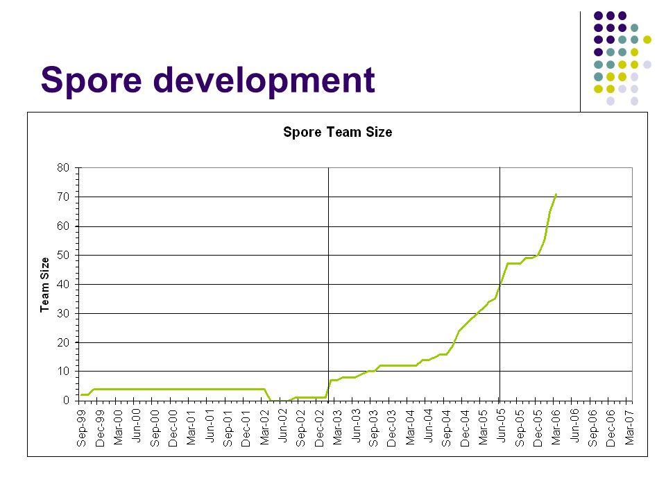 Spore development