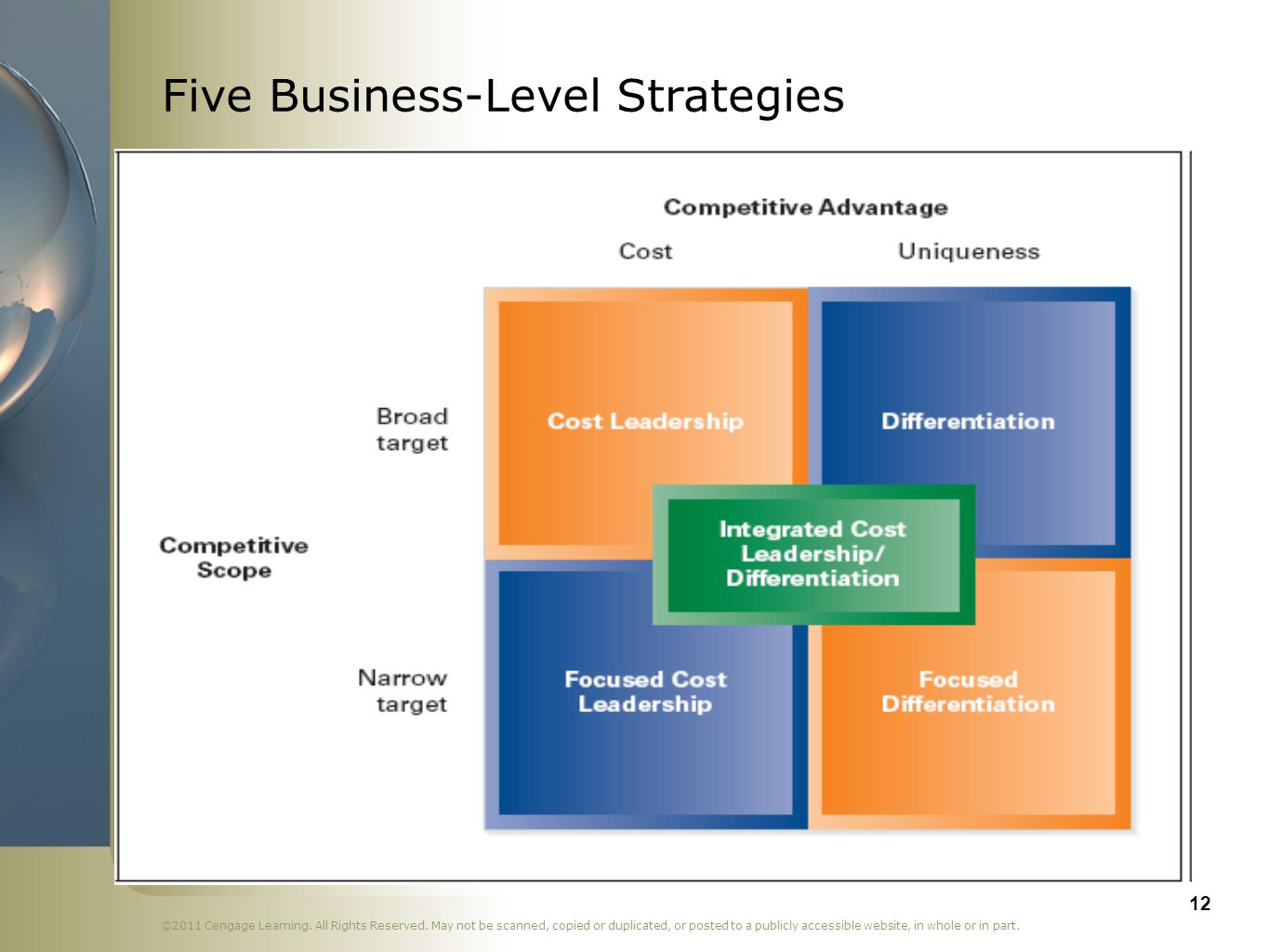 Five Business-Level Strategies