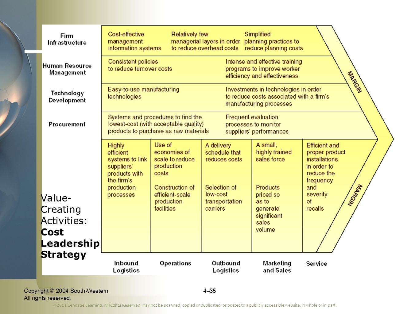 Value-Creating Activities: Cost Leadership Strategy