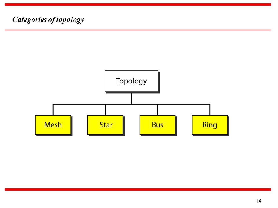 Categories of topology