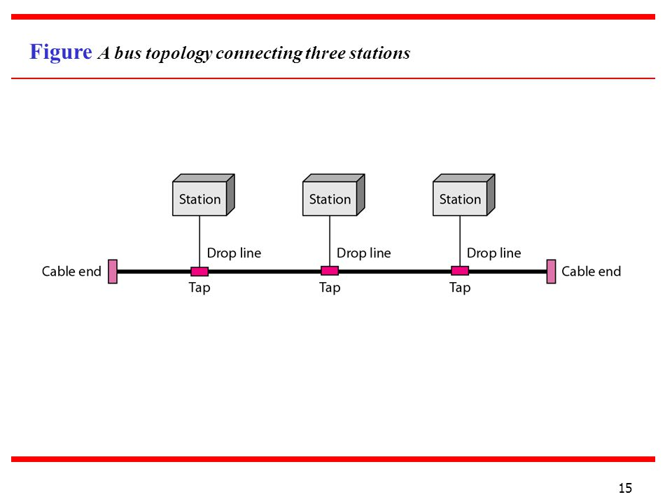 Figure A bus topology connecting three stations