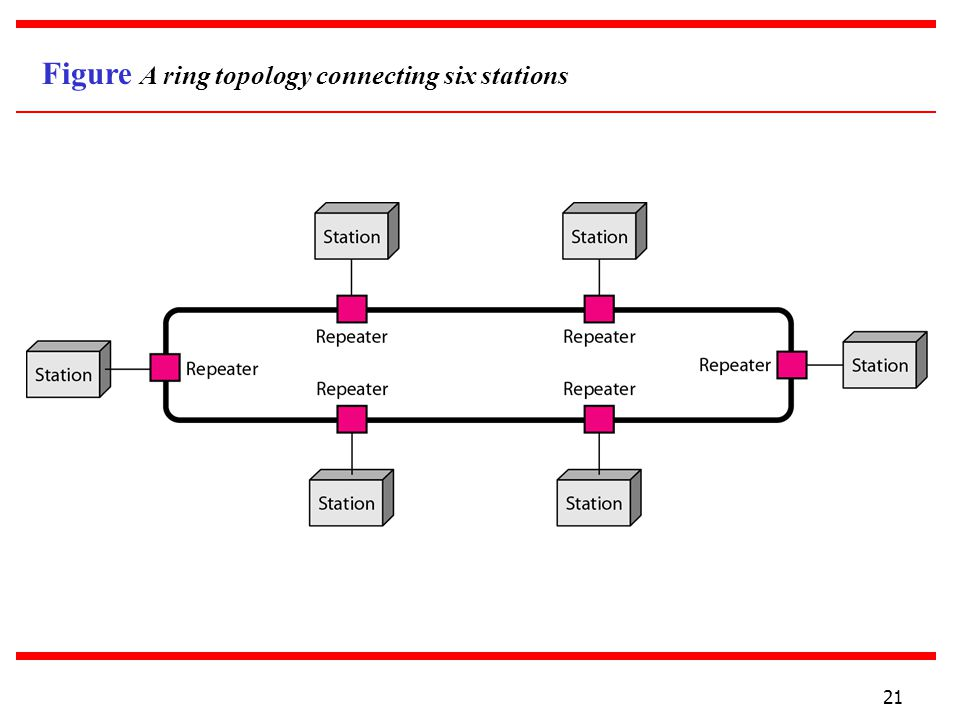 Figure A ring topology connecting six stations