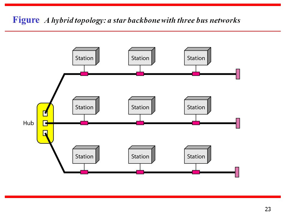 Figure A hybrid topology: a star backbone with three bus networks