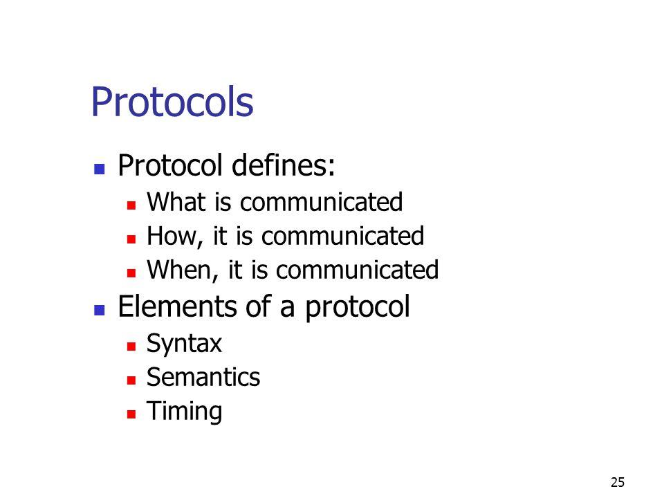 Protocols Protocol defines: Elements of a protocol
