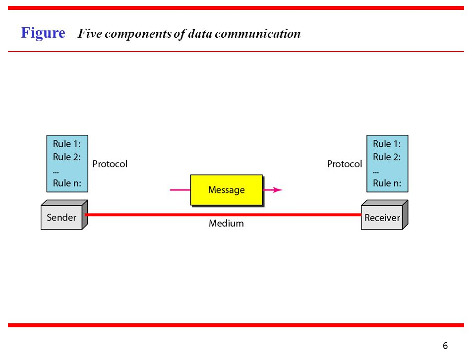 Figure Five components of data communication