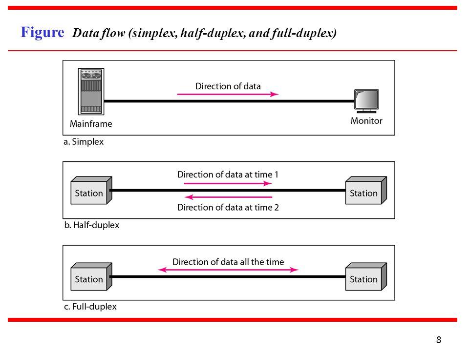 Figure Data flow (simplex, half-duplex, and full-duplex)