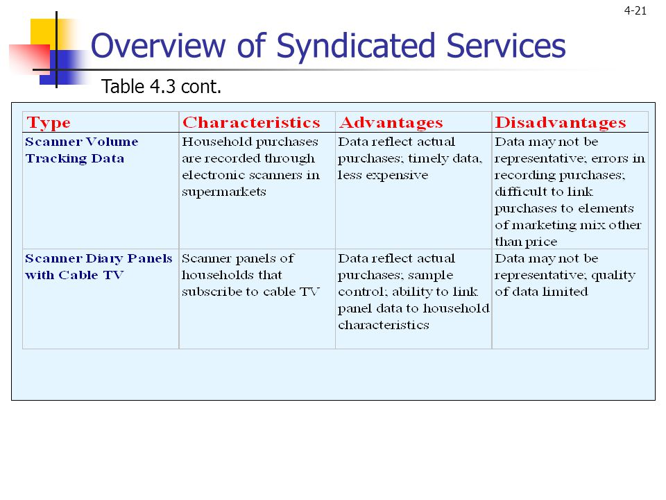 Overview of Syndicated Services