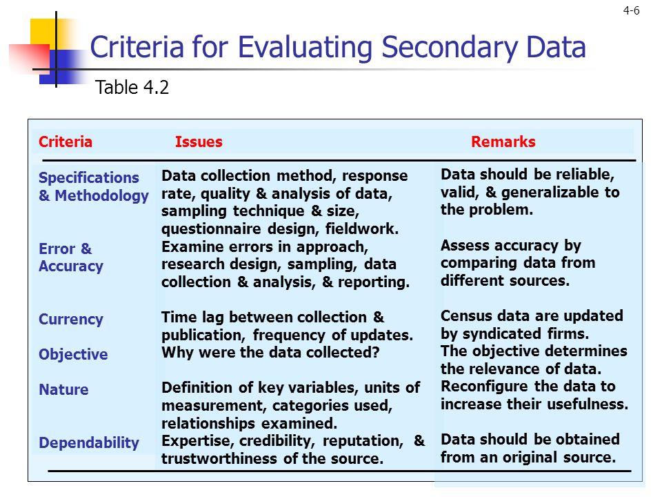 Criteria for Evaluating Secondary Data