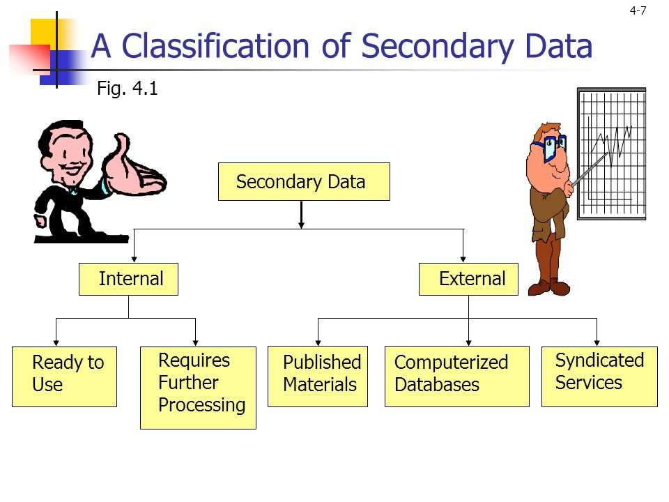 A Classification of Secondary Data