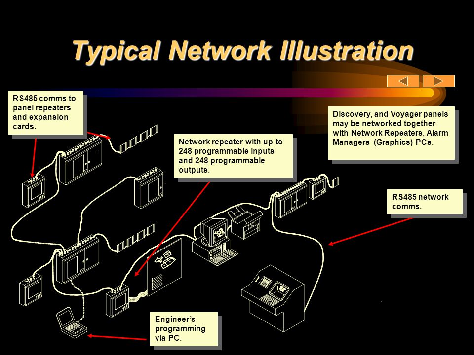 Typical Network Illustration