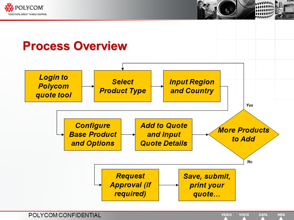 Process Overview Login to Polycom quote tool Select Product Type