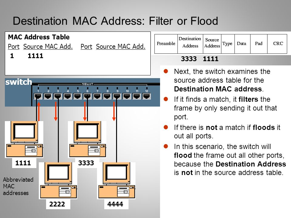 Destination MAC Address: Filter or Flood